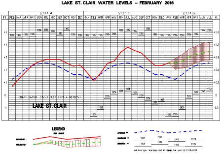 St Clair Water Levels February 2016